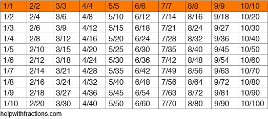 Equivalent Fractions | School~Math - 38.9KB