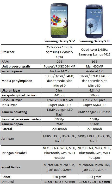 ... Galaxy S3 Dan Galaxy S3 Mini Samsung resmi memperkenalkan... - http