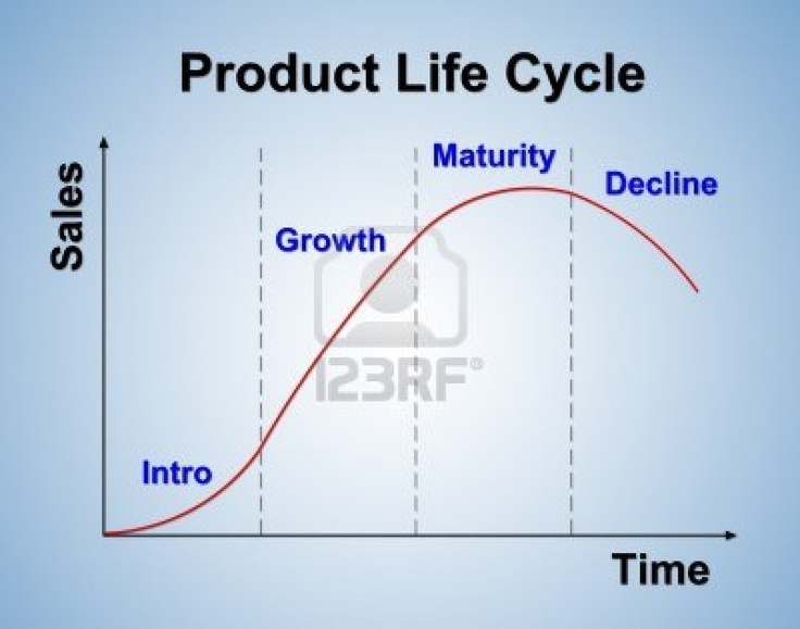 product life cycle analysis for the The inventory provides information about all environmental inputs and outputs from all parts of the product system involved in the life cycle assessment conducting a life cycle assessment (lca) last updated: 2/16/2008 page 7 of 7.