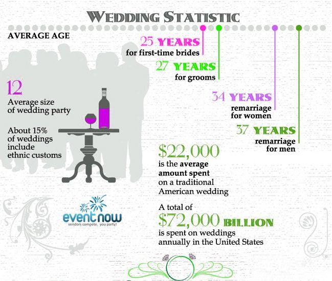 stats brides youcom
