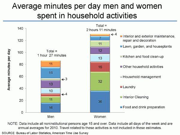 Weight Loss: House Chore Calculator