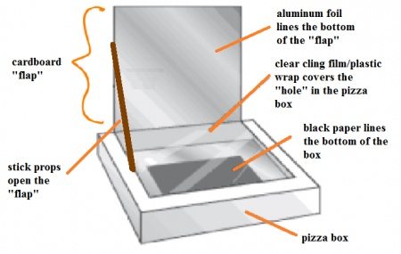 Solar oven s 39 mores stuff to do with the gran angels for How to build a solar oven for kids