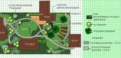 Ландшафтный дизайн участка 7 соток