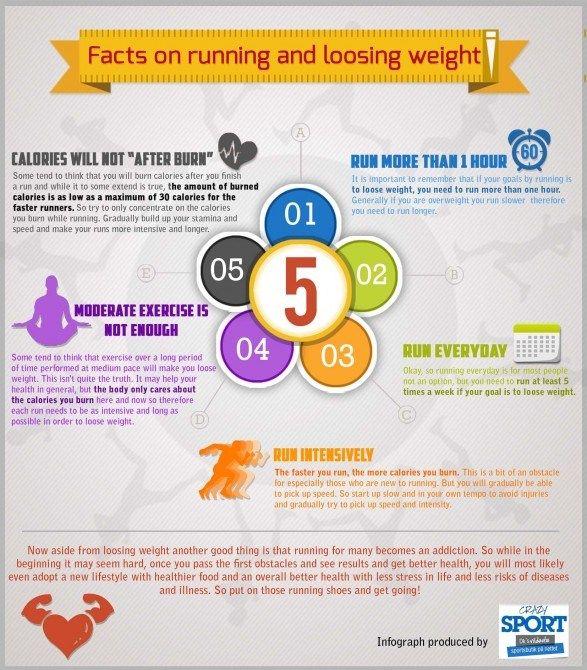 Weight loss running 2 months
