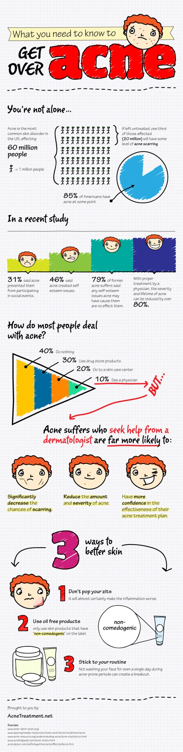 So if you have bad acne, the advice is: go to the doctor (infographic).