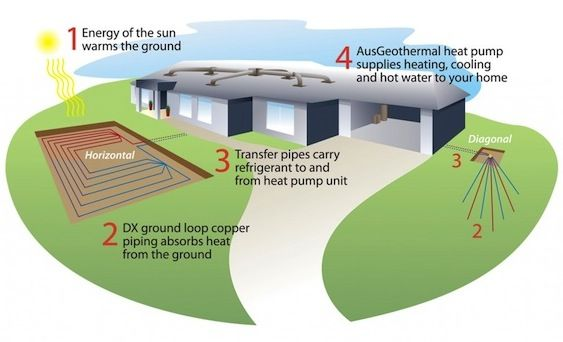 Residential Geothermal Heating And Cooling : Aquaponics store chicago plans diy