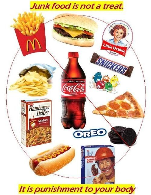 Who S Eating Who Junk Food English Poster