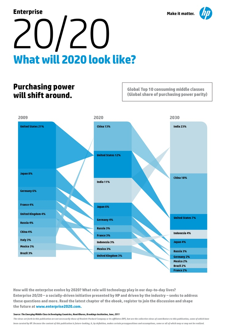 E2020 Infographic 2.png | Mobile Enterprise Infographics | Pinterest
