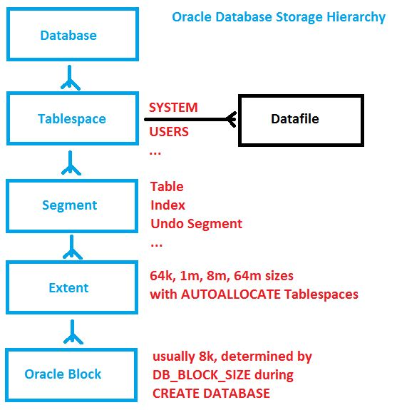 Oracle Database Storage Hierarchy