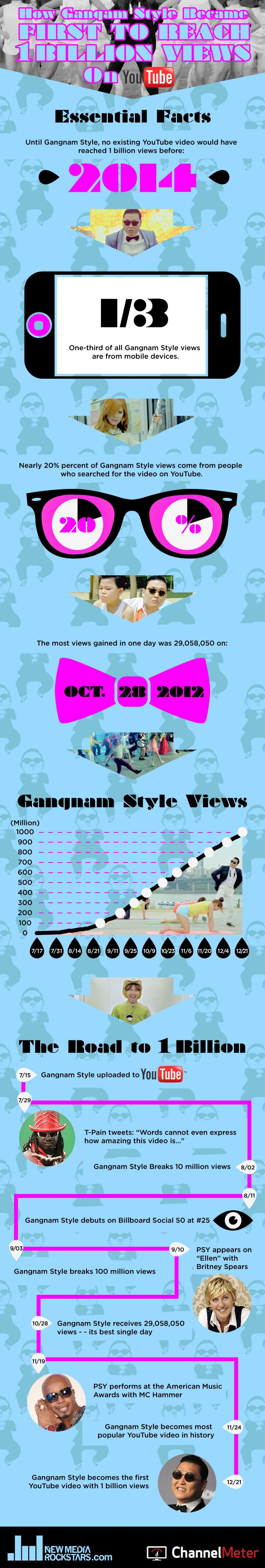 'GANGNAM STYLE' BECOMES FIRST