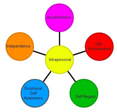 Intrapersonal Fcs Individual Development