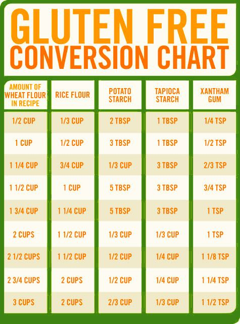 Gf flour conversion chart yummy pinterest for Table 52 gluten free