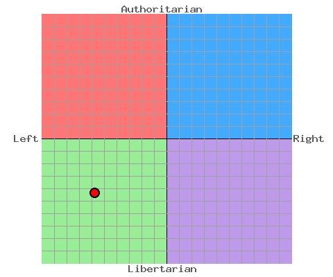 document political compass