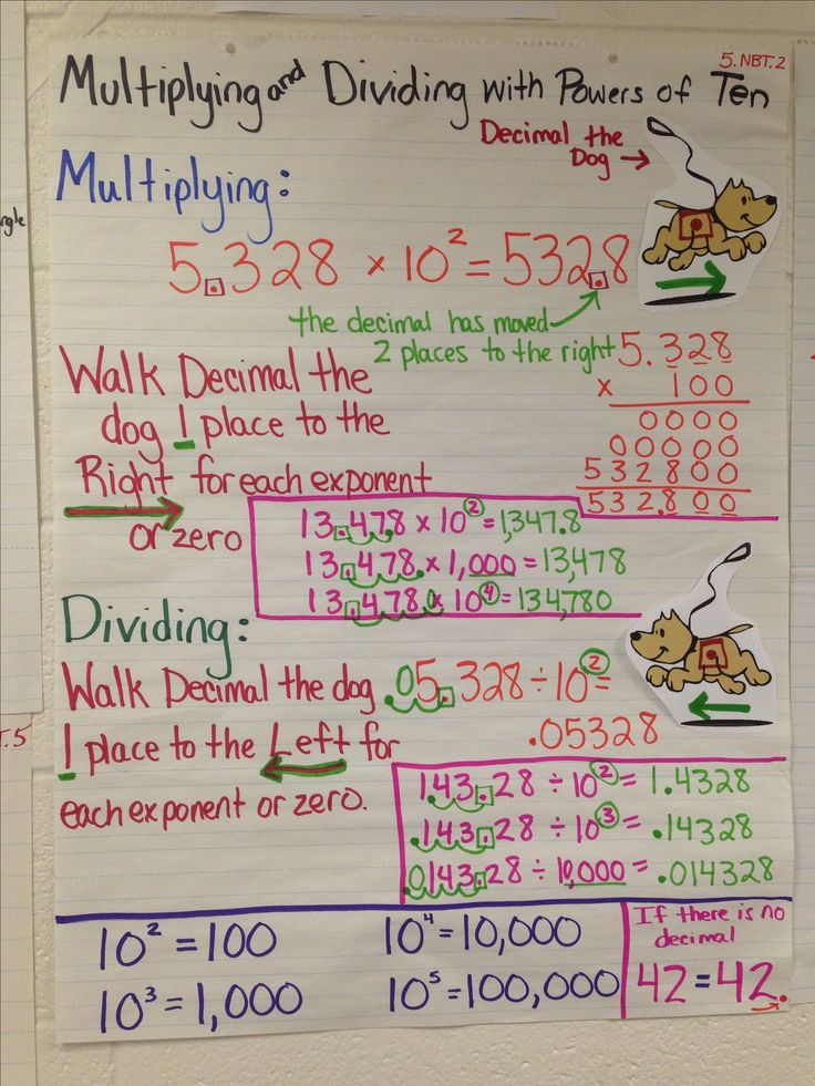 Multiplying Decimals Anchor Chart Multiplying and dividing by