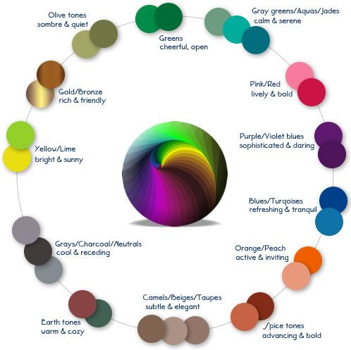 color mood chart inner circle pinterest