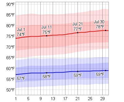 average temperature in cambridge bay nunavut