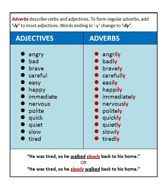 Adverbs | ideas for school | Pinterest