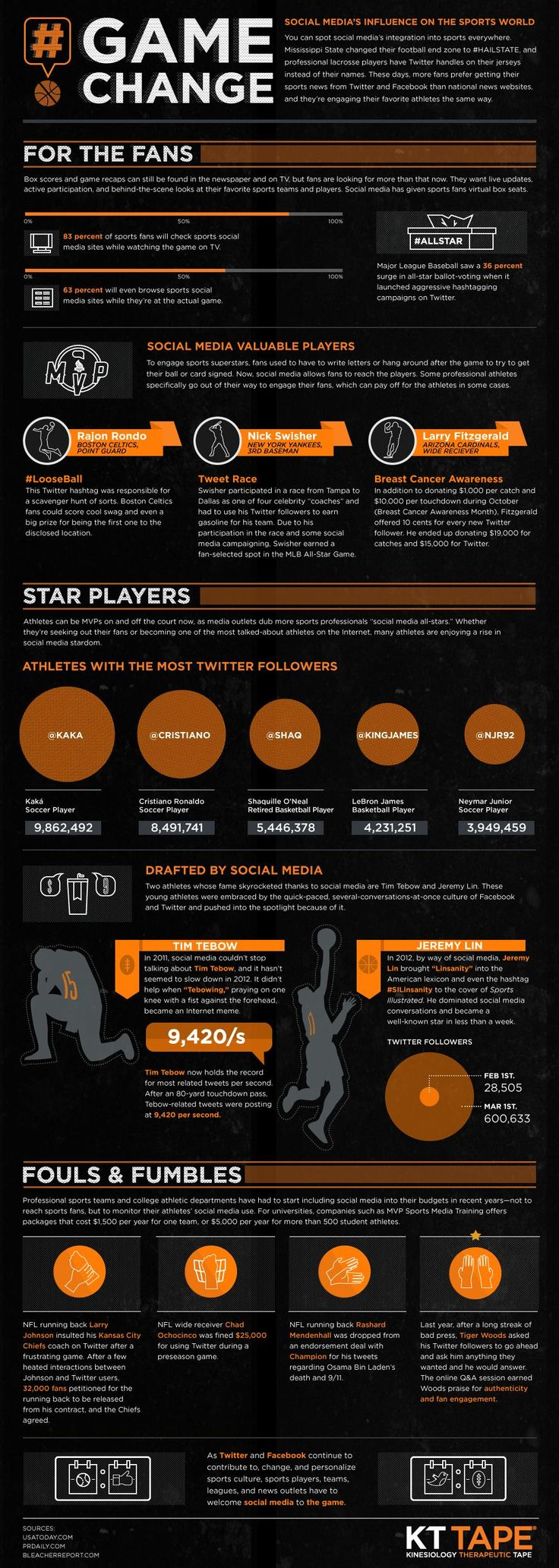 Game Change: Social media's growing influence on sports #Infographic