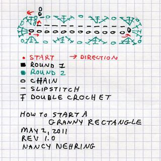 Granny-Rectangle diagramme