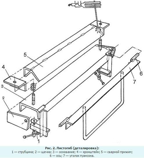 Как сделать гибочный станок для оцинковки