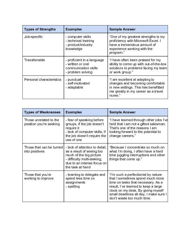resume strengths words