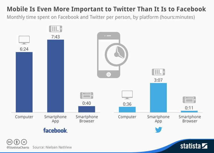 Mobile is even more important to Twitter than is it to FaceBook #infographic