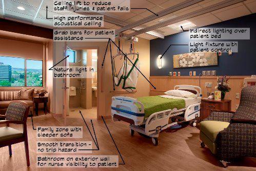 Evidence Based Design Ebd Pinterest