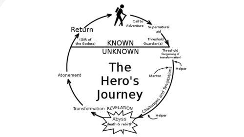 Hero U0026 39 S Journey Diagram
