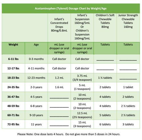 Benadryl Dosage Charts For Infants