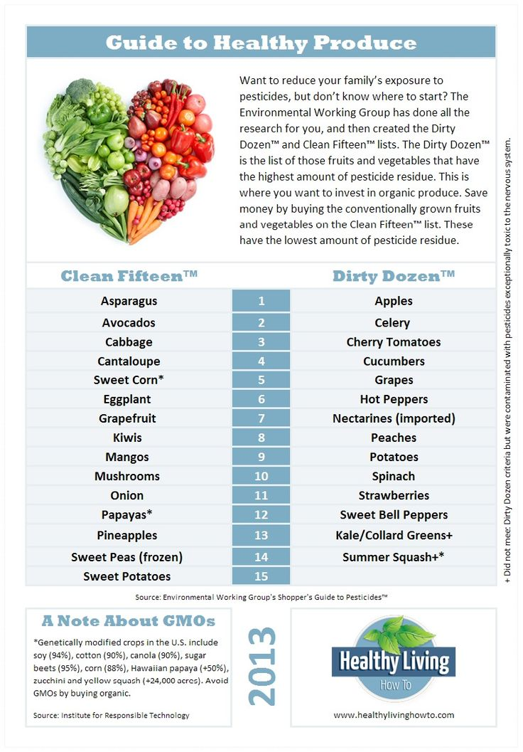 Guide to Healthy Produce  http://healthylivinghowto.com/1/post/2013/05/guide-to-healthy-produce.html
