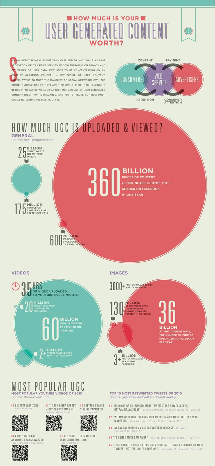 infographic user generated content #social media
