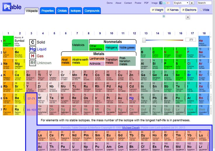 Pin by susan wilson on chemistry pinterest for Ptable games
