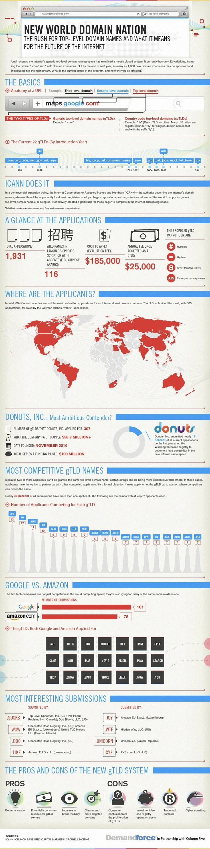 Domain Wars: The Big Money Scramble for New Web Turf