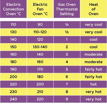 Oven temperature conversion chart | Fan assisted ovens | Kitchen Mate
