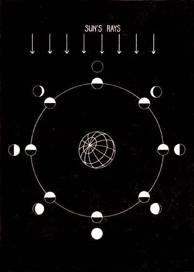 Mapa de las fases de la luna