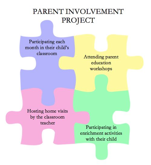 Thesis on parental involvement in low - income schools