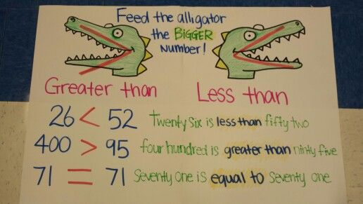 Greater than and less than anchor chart ...oops I spelled ninety wrong ...