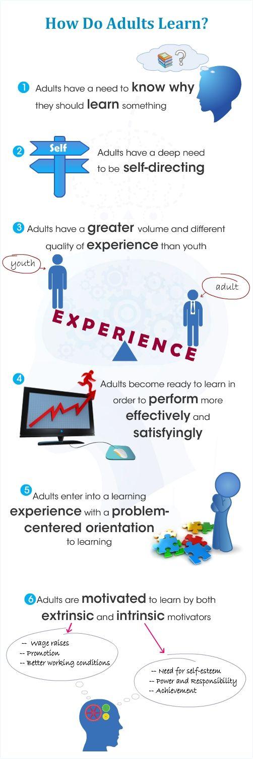 Principle of adult education