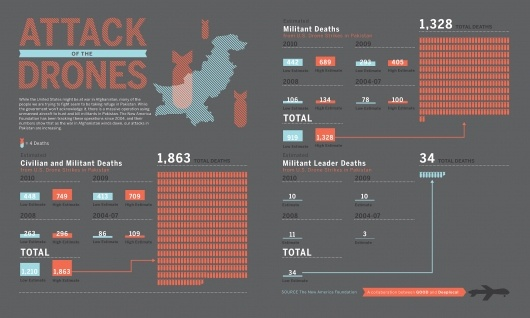 GOOD.is | Drone Attacks (Raw Image)