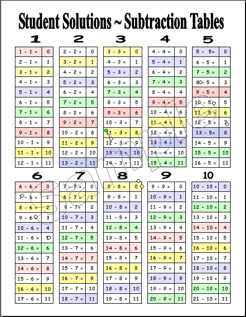 Printable Subtraction Table Chart Subtraction table free