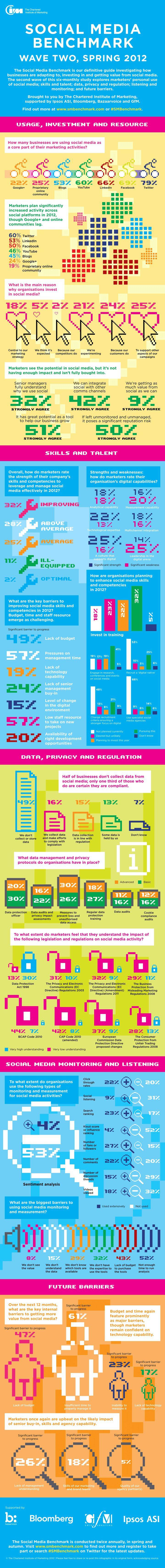 #SocialMedia benchmark spring 2012