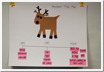 Like this idea of a Reindeer tree map