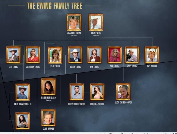 Ewing family tree dallas on tnt dallas pinterest - Dallas tv show family tree ...