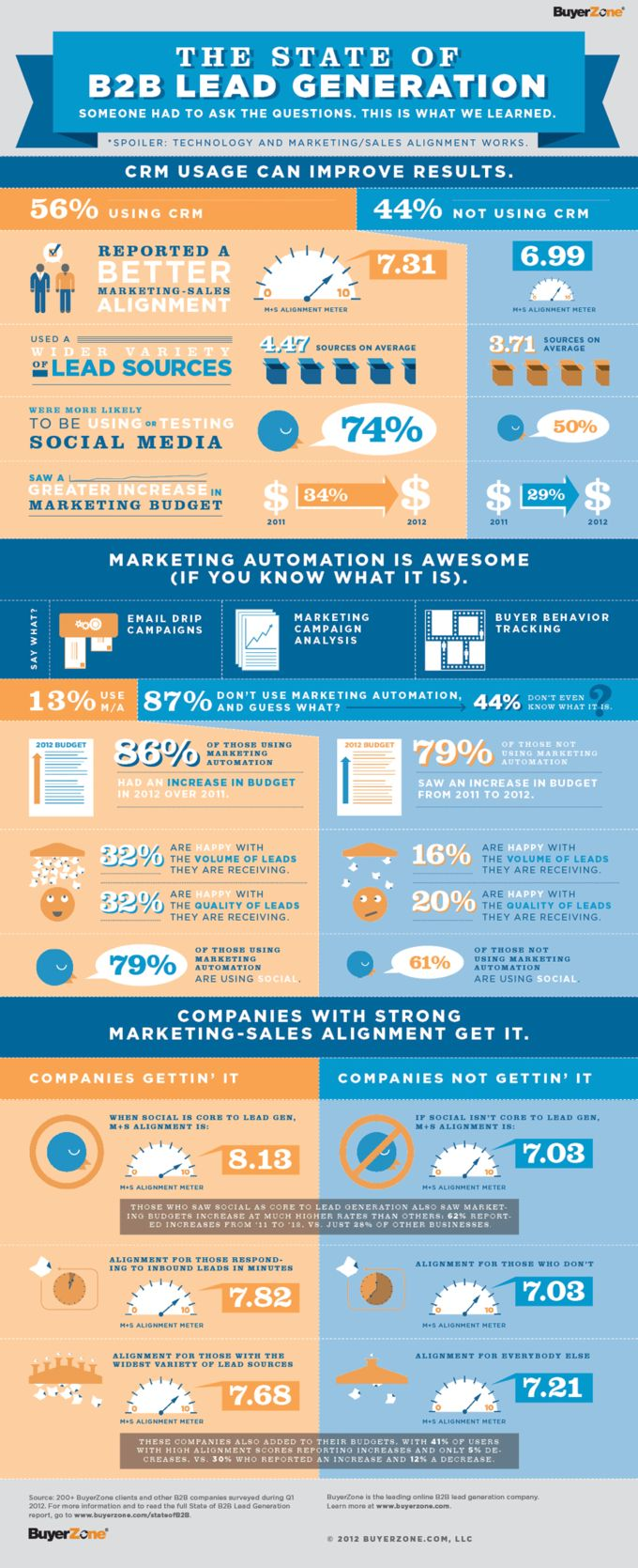 The State of B2B Lead Generation – a great infographic by BuyerZone