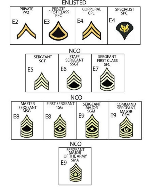Army: Army Enlisted Ranks