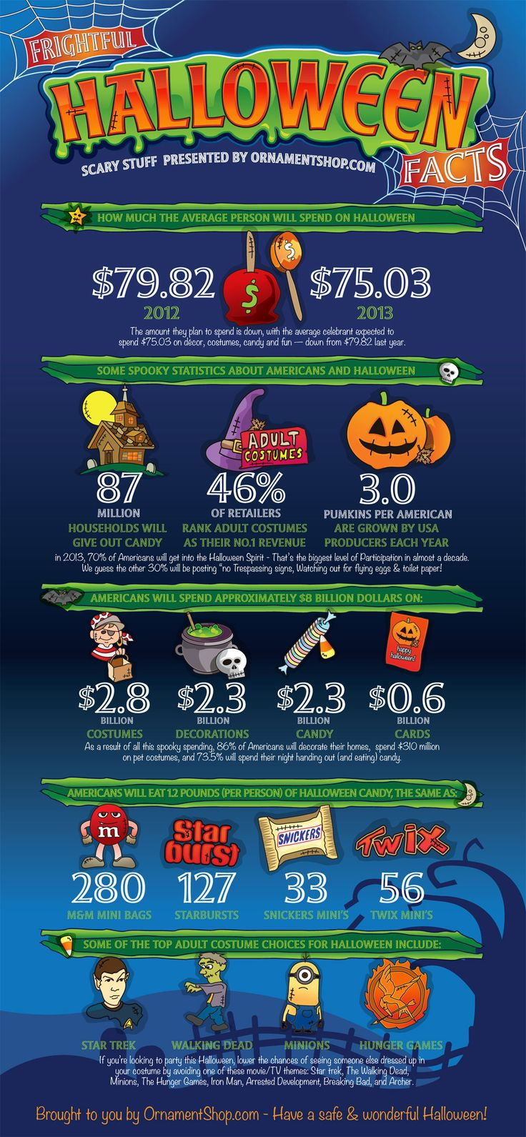 Halloween Ornaments, Costumes & Candy: An Infographic of Fun Facts
