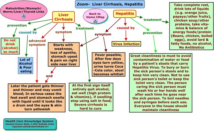 Everything You Need to Know About Hepatitis C: Causes, Diagnosis, Symptoms, Treatment, and More picture