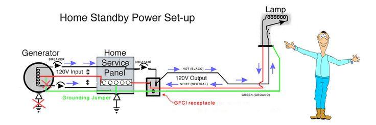 generator wiring to backfeed breakers  generator  free engine image for user manual download