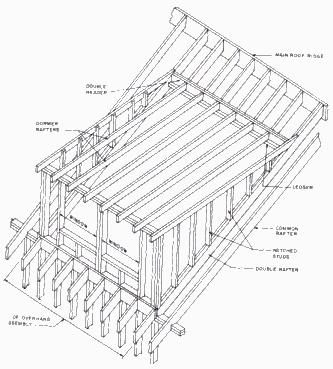 Dormer Mansard Roof Pinterest