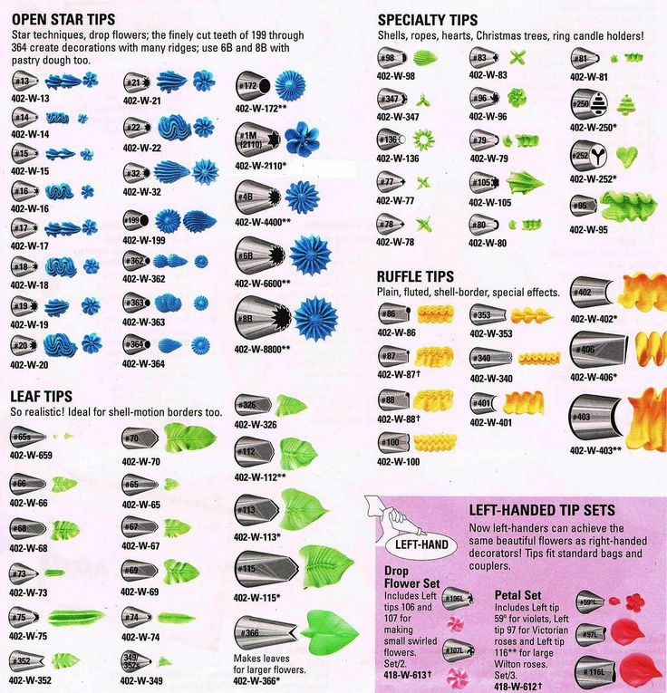 Wilton Cake Decorating Tips Chart : Icing nozzle chart #2 Baking Tips Pinterest